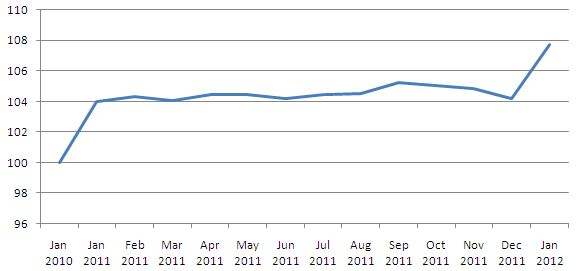 Inflation 2012